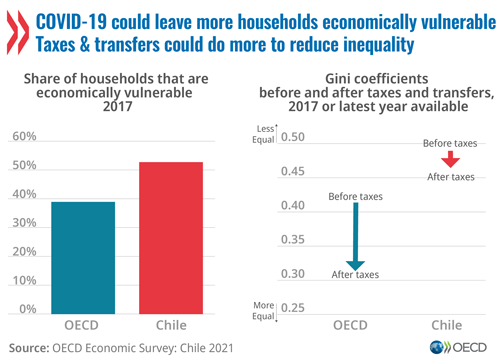 © OECD Economic Surveys: Chile 2021 - Graph: COVID-19 could leave more households economically vulnerable. Taxes and transfers could do more to reduce inequality