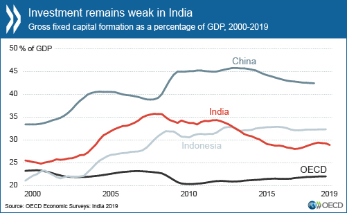 Investment remains weak in India.