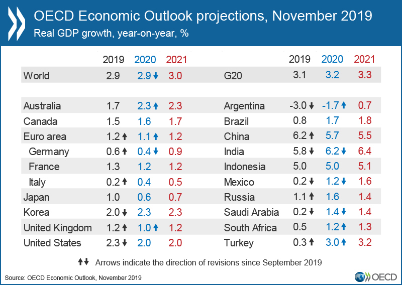 OECD Economic Outlook, November 2019.