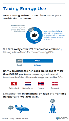Taxing Energy Use 2019 infographic short