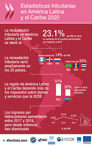 rs-lac-infographic-spanish