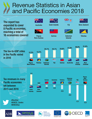 revenue statistics in asia and pacific economies 2018 infographic pacific