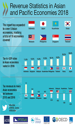 revenue statistics in asia and pacific economies 2018 infographic all countries
