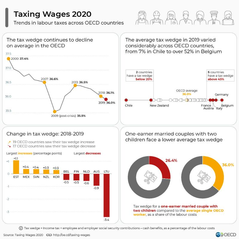 taxing-wages-infographic