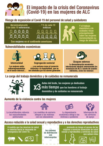 SIGI LAC infographic spanish chapter 1 small