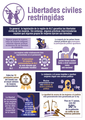 SIGI LAC infographic Spanish chapter 6 small
