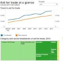 Aid for Trade at a Glance Interactive Database