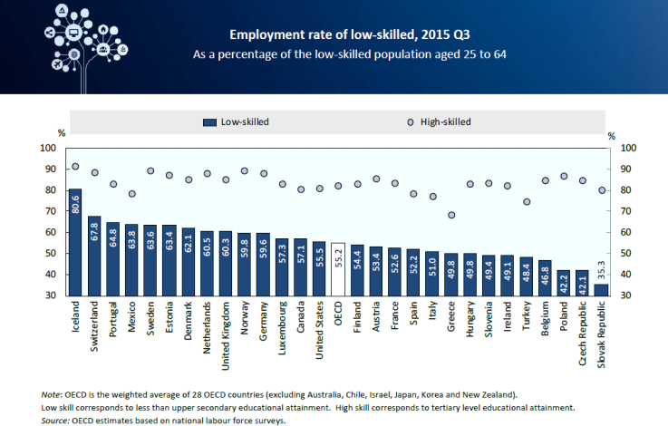 Employment rate of low-skilled