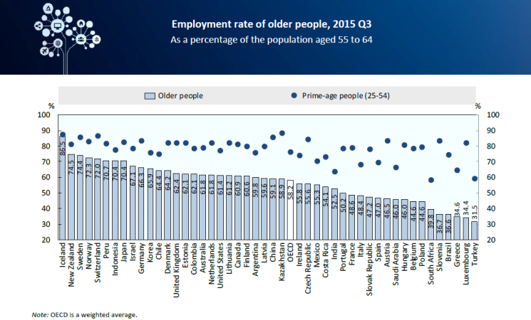 Employment rate of older people