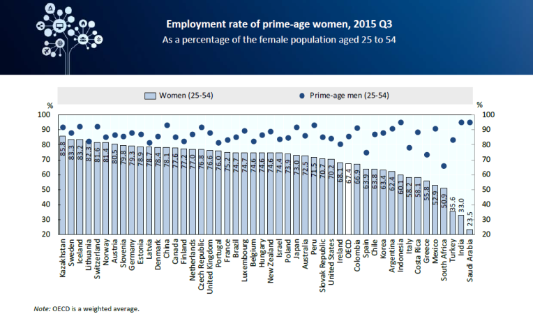 Employment rate of prime-age women