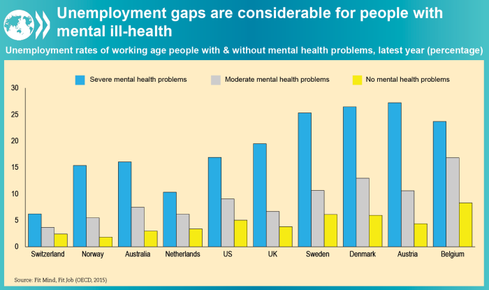 Mental health and work figure