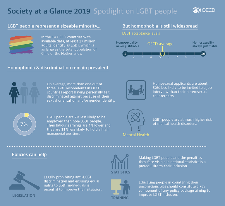 SAG 2019 Spotlight on LGBT