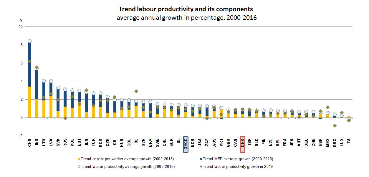 Productivity - Denmark