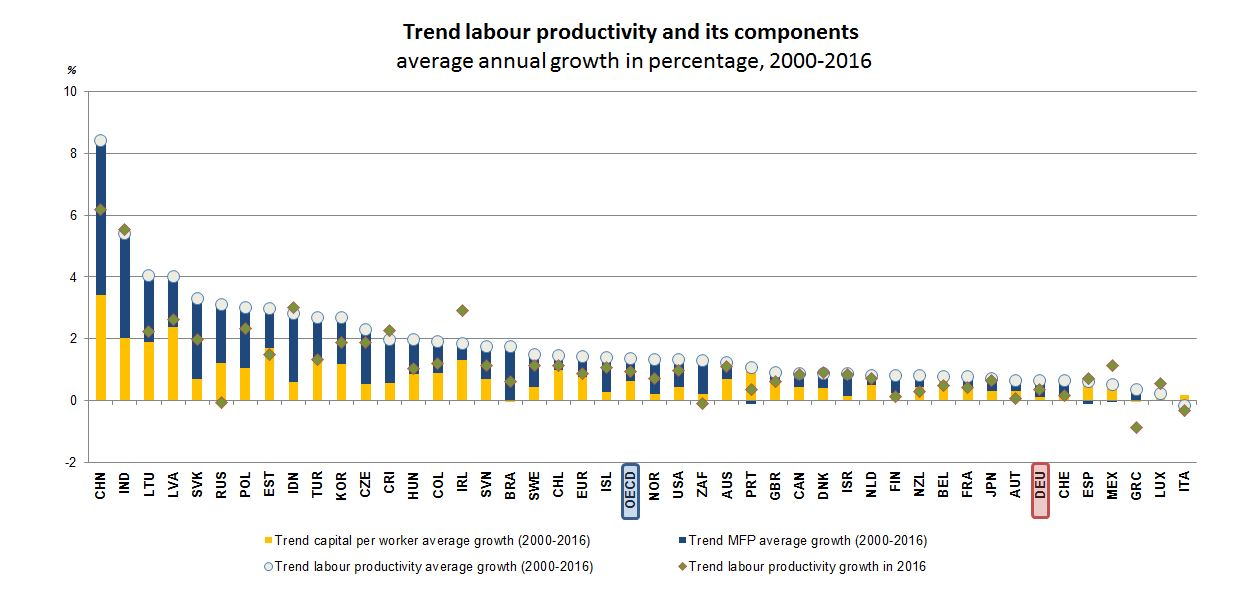 Productivity - Germany