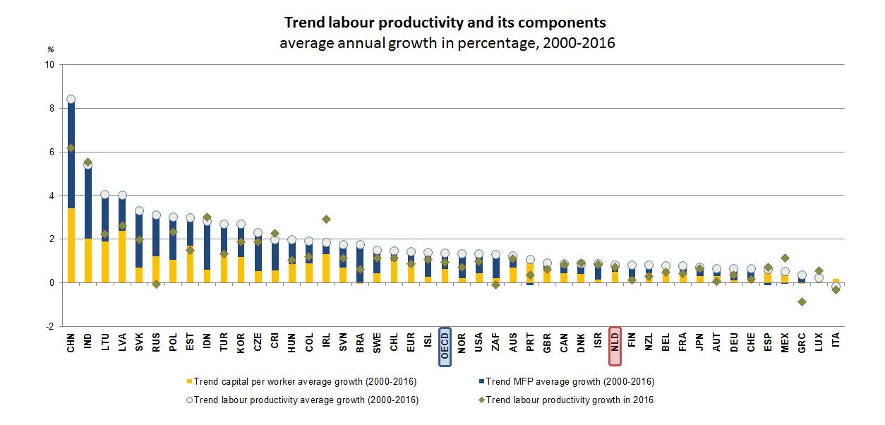 Productivity - Netherlands