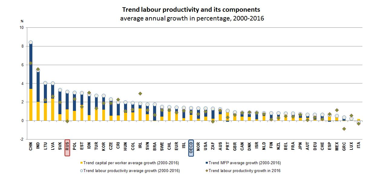 Productivity - Russian Federation