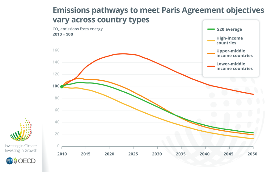 Emissions pathways to meet Paris Agreement objectives vary across country types, Investing in Climate Investing in Growth