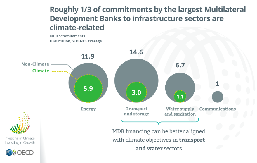 Roughly 1/3 of commitments by the largest MDB to infrastructure sectors are climate-realted, Investing in Climate, Investing in Growth