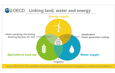 Linking land water and energy diagram