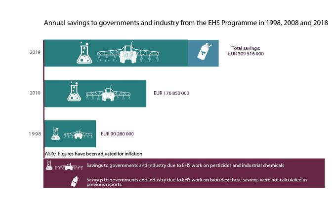 Annual savings to governments and industry from the EHS Programme in 1998, 2008 and 2018