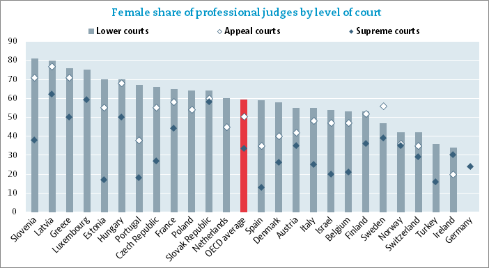 Female share of professional judges by level of court