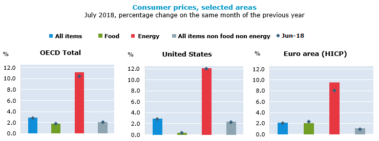 Consumer prices, selected areas, July 2018, percentage change on the same period of the previous year