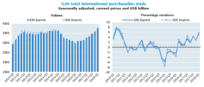 G20 international merchandise trade at new highs in first quarter of 2018