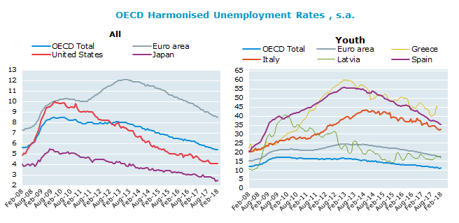OECD Harmonised Unemployment Rates, s.a.