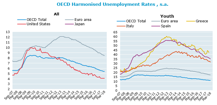 OECD unemployment rate stable at 5.4% in March 2018