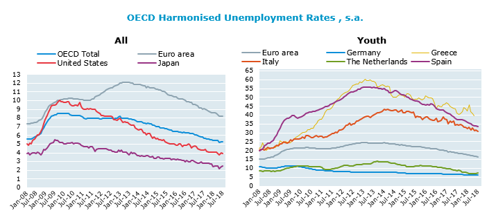 OECD unemployment rate stable at 5.3% in July 2018