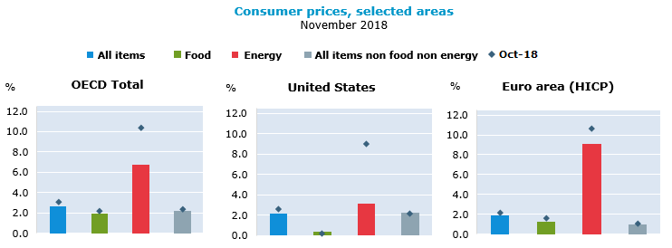 OECD annual inflation slows to 2.7% in November 2018 due mainly to easing energy price rises