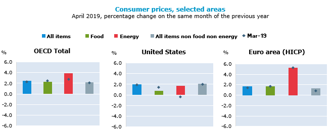 Consumer prices, selected areas, April 2019, percentage change on the same period of the previous year