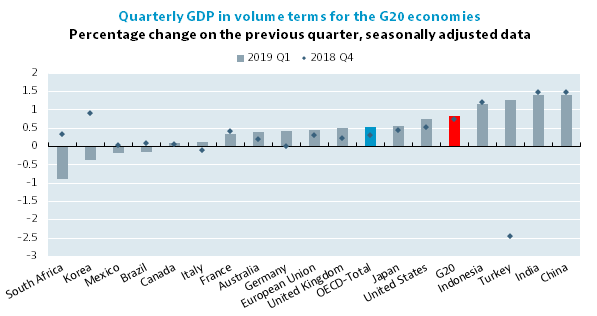 GDP growth in G20 area picks up slightly in the first quarter of 2019