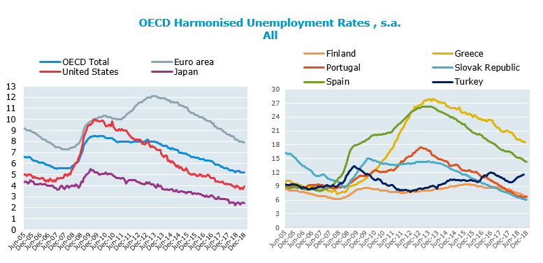 OECD unemployment rate stable at 5.2% in December 2018