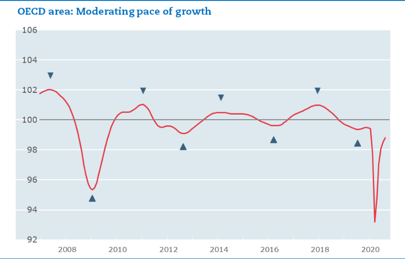 CLIs point to a moderation in growth