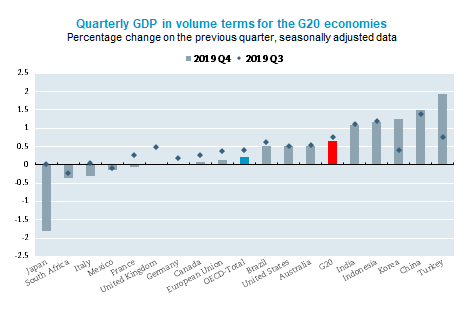 G20 GDP growth slows to 0.6% in the fourth quarter of 2019