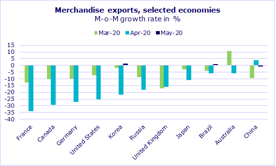 Merchandise exports of selected economies, M-o-M growth rate in %