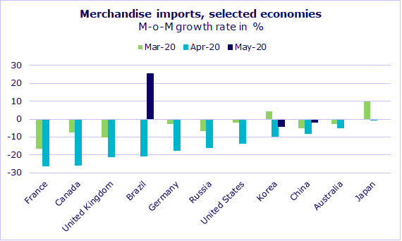 Merchandise imports of selected economies, M-o-M growth rate in %