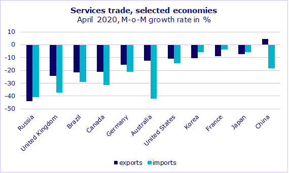 Services trade, selected economies, April 2020, M-o-M growth rate in %