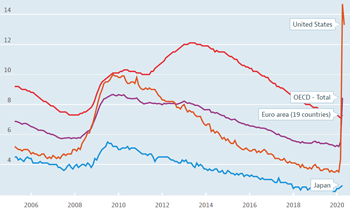 OECD unemployment rate