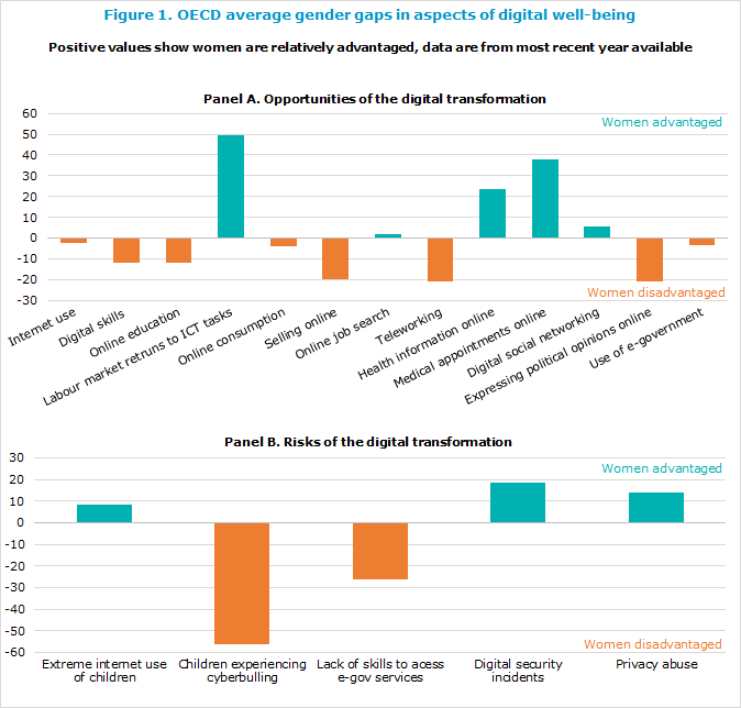 Relative gaps between women and men across indicators of digital well-being, Relative performance of women with respect to men