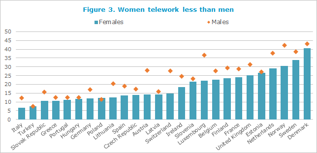 Women telework less than men