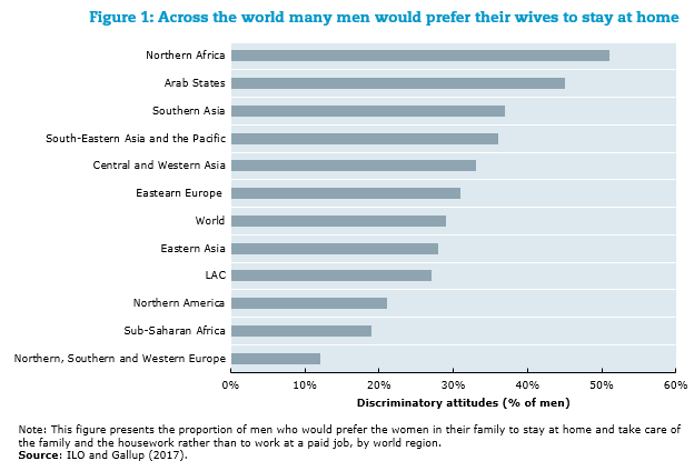 Across the world many men would prefer their wives to stay at home
