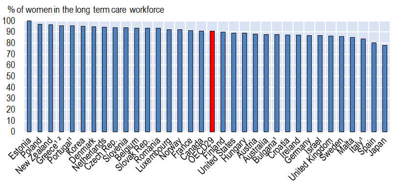 Share of women in the long-term care workforce