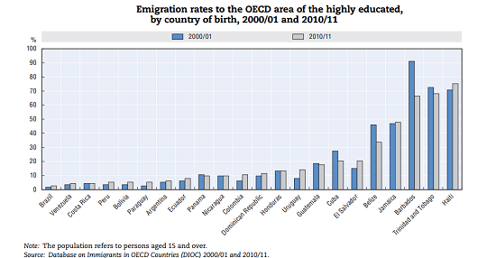Emigration rates to the OECD area of the highly educated by country of birth, 2000-01 and 2010-11