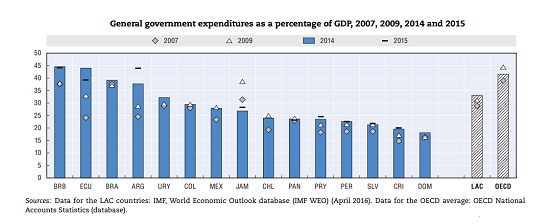 General government expenditures as apercentage of the GDP 2007 2009 2014 2015